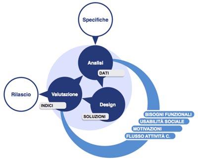 Il modello di usabilità sociale sviluppato da Giacoma e Casali.